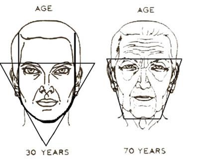 aging-through-the-years